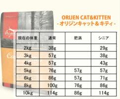 送料無料オリジンキャット&キトゥンサンプル30g5袋セットキャットフードバイオロジックフードドライフードオールステージ全猫種用子猫成猫高齢猫ペットフードペット用品健康管理総合栄養食猫ネコねこ穀物不使用無添加グレインフリーオススメお試し