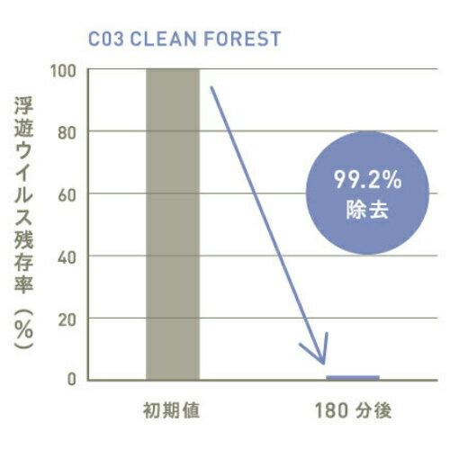 【公式アットアロマ】C03クリーンフォレスト10mlCLEANFOREST抗菌抗ウイルス
