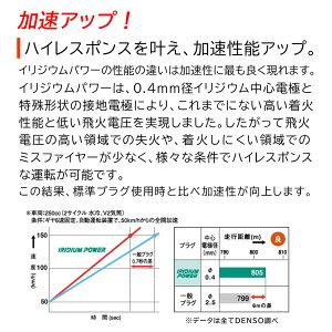 デンソーイリジウムパワープラグスズキワゴンR型式MH21S用IXU22(V91105308)3本セット|DENSOイリジウムプラグ点火プラグスパークプラグパワープラグゆうパケット