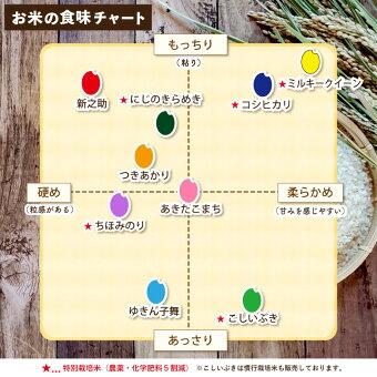 米チャート