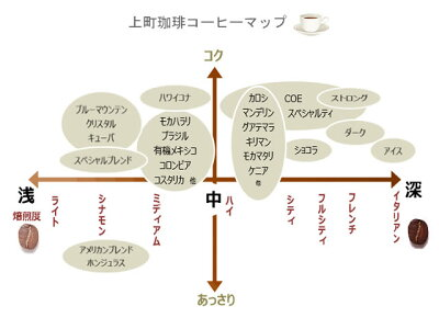 【送料無料】創業70年の味!選べるコーヒーセット上町珈琲