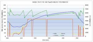 [HKS] スピードリミッターカット装置 VAC Type CS 【 アルトワークス [HA36S] MT車専用 】