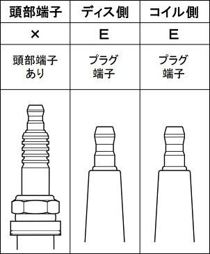 [永井電子] ウルトラ ブルーポイント パワープラグコード ダッジ デュランゴ 5.9 98〜03