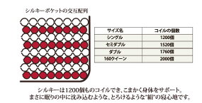 マットレスシングルポケットコイル日本ベッドシルキーポケットレギュラー11114【送料無料】【代引き不可】02P31Aug14