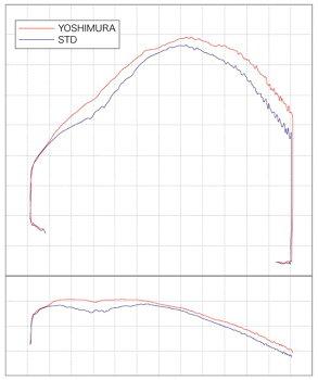 モンキー(MONKEY)74~06年サイクロンTYPE-7(MONSTERTAIL)STB(チタンブルーカバー)フルエキゾーストYOSHIMURA(ヨシムラ)