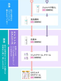 花王Curel(キュレル)エイジングケアシリーズクリーム40g【医薬部外品】