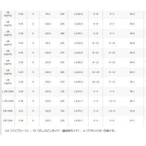 【釣り】SHIMANOHOLIDAYISOホリデーイソ4号-530PTS【110】