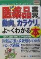 最新医薬品業界の動向とカラクリがよ〜くわかる本
