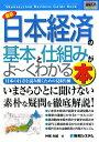 【送料無料】最新日本経済の基本と仕組みがよ~くわかる本