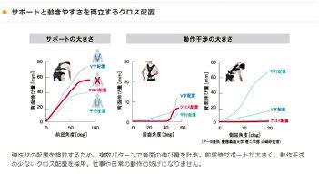 腰部サポートウェアRakunieラクニエ(腰痛/ぎっくり腰/サポーター/腰痛ベルト/介護施設/入浴介助/保護服/保護具/コルセット)