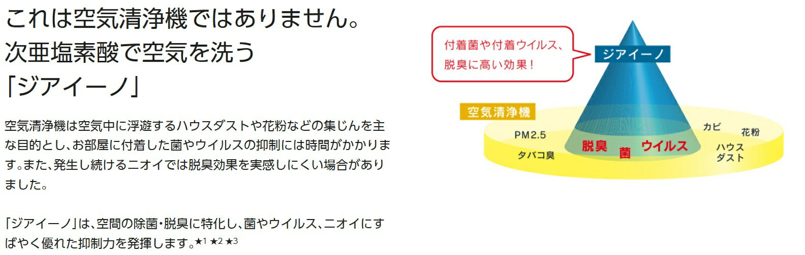 Panasonic 次亜塩素酸 空間除菌脱臭機 ジアイーノF-MV1500-WZ ~10畳迄。*沖縄、離島、一部地域は別途送料かかります。