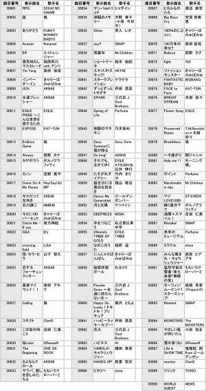 【ポイント10倍】ONSTAGE(オンステージ)専用追加曲チップポップス・歌謡曲(100曲入り)PK-ST13