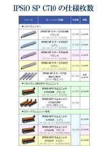 【POP印刷対応】IPSiOSPドラムユニットC710ブラック(約6,000枚の大容量トナー付)リサイクルリコーIPSiOSPC710,C710e,C711,C720,C721対応【TORECPLUS】