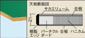 一人用作業台軽量固定式アイボリーW1200×D600×H740mm耐荷重:350kg【CP-126I】