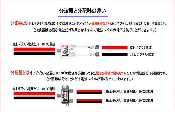 [ラッキーシール対応][W1]4K8K放送対応 ケーブル付分波器 入力2m (L形) 出力0.5m(F型) 3.2GHz対応型 ライトグレー FE-TBP-IEMW20/FETBPIEMW20