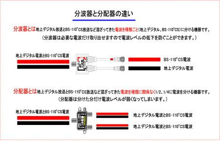 【月間優良ショップ選出】【R】メール便送料無料!ケーブル付アンテナ分波器【S4CFB2重シールドケーブル】4K8Kデジタル放送対応地上デジBSCS対応アンテナセパレーターF型接栓ケーブル長40cm/FETBPFFM