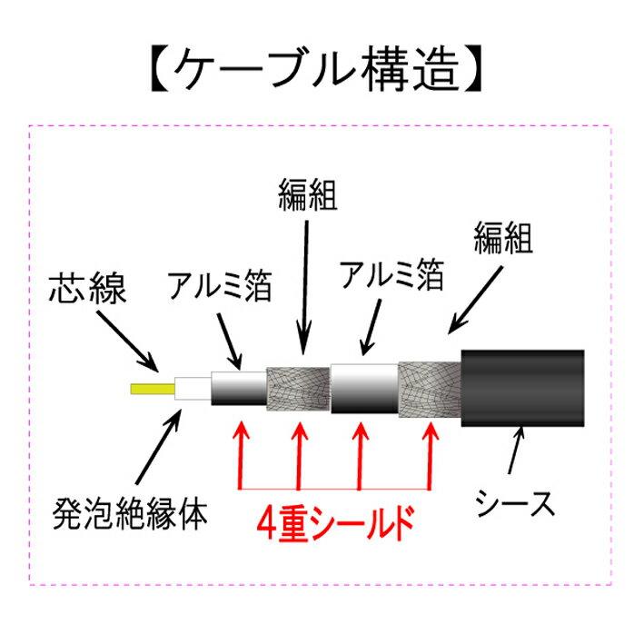 [ポイント10倍][ラッキーシール対応][R][接栓-接栓30cm]4K8K放送対応 地上デジタル対応75Ω同軸S5CFBアンテナケーブル 0.3m C-091/C091