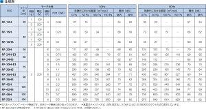 鎌倉製作所ルーフファン標準形排気形RF-16HS(3φ・200V・6P・0.1kW)ファン径:40cm