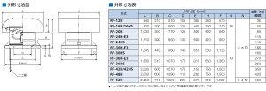 鎌倉製作所ルーフファン標準形給気形RFS-30H-E3モーター仕様:3φ・200V・6P・1.5kW周波数選択ファン径:75cm