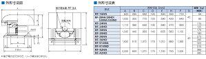 鎌倉製作所ルーフファン耐圧防爆形低騒音形給気形RFS-914NDモーター仕様:3φ・200V・8P・2.2kW周波数選択ファン径:91.4cm