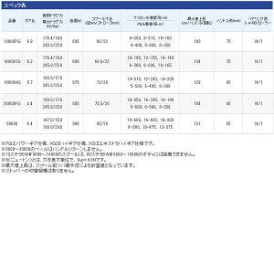 【シマノ】ステラSW[STELLASW]18000HG