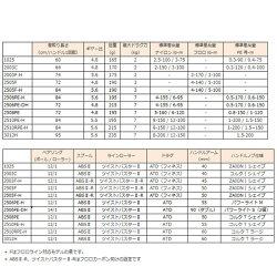 【ダイワ】15イグジスト[EXIST]2506PE−H