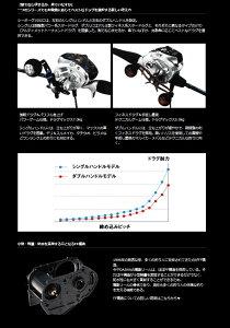 【ダイワ】シーボーグ150J-DH右巻き(PE2号×200m)