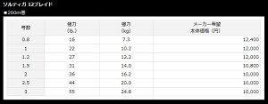 【メール便可】ダイワソルティガ12ブレイド0.8号−200mパック