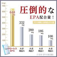 圧倒的なEPA配合量!他社との比較