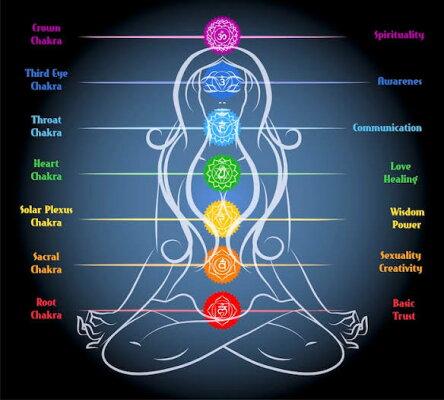 セブンチャクラエナジーカード古代神聖幾何学ヨガ瞑想