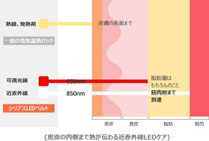 Ciriusシリアス近赤外線ポータブルLED温熱ベルトPRO大きめサイズUSBポート温熱ケア温熱シートUSB電源生活防水2.5mm丈夫な耐久性3段階温度タイマー機能ヘルスケアアイテム携帯便利温活