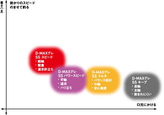 ダイワ(Daiwa) D-MAXグレSS スピード 2号