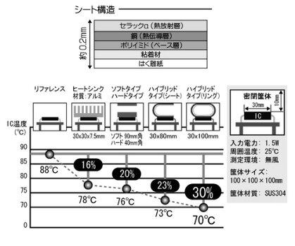 熱を電磁波に変換して外部に熱放射するシートアイネックス(AINEX)HT-02A