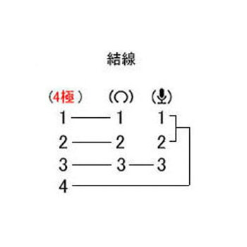 3.5mmヘッドホン&3.5mmマイク→4極3.5mm集合端子変換COMON(カモン)435-PG23.5mm4極(オス)-3.5mmヘッドホン(メス)+マイク(メス)●4極3.5mmステレオ(オス)●3.5mm(メス)ヘッドホン用●3.5mm(メス)マイク用●長さ:約20cm●端子:金メッキ