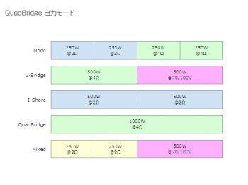 BOSE(ボーズ)PM4250NPowerMatch[DSP内蔵デジタルアンプ](Ethernet端子装備)[送料無料]