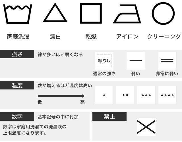新しい洗濯表示の基本記号と付加記号について