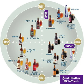 感謝ビール入クラフトビール8種8本飲み比べセット<夏限定フルーツビール2種、IPAビール、ペールエール、黒ビール入>地ビール詰め合わせ【本州送料無料】【あす楽】お中元・暑中御見舞い・内祝いのし、誕生日プレゼントシール対応
