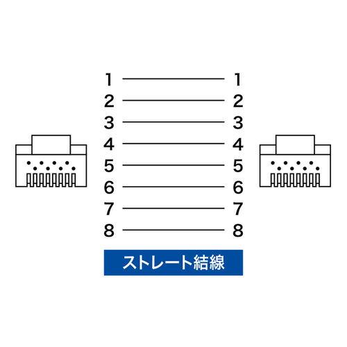 【訳あり 新品】カテゴリ7A LANケーブル(2m・ブルー) KB-T7A-02BL サンワサプライ ※箱にキズ、汚れあり