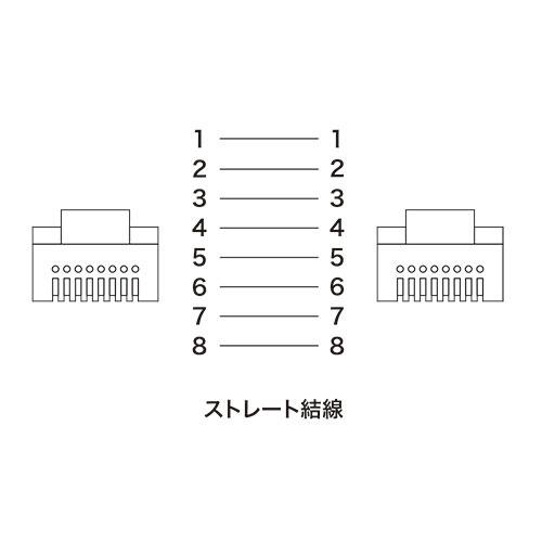 【訳あり 新品】【サンワサプライ】ツメ折れ防止CAT5eLANケーブル(2m・ホワイト) ※箱にキズ、汚れあり