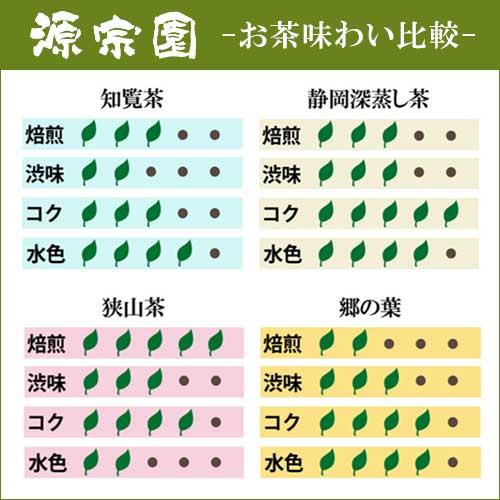 ハラダ製茶『産地飲み比べ生産者限定3袋セット』