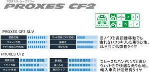 TOYO・PROXES・CF2