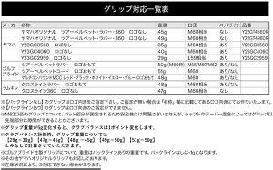 【特注カスタムクラブ】ヤマハ2017年モデルインプレスUD+2アイアンダイナミックゴールドツアーイシューシャフト4本セット[#7-P]