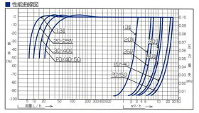 愛知時計電機:小型水道メーター中口径<PD>:PD-40(本体)