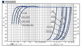 愛知時計電機:小型水道メーター中口径<PD>:PD-40(ビニール用金具付)