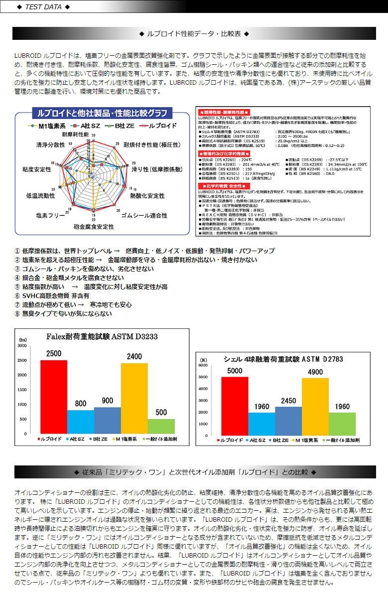 送料無料/在庫あり/アーステック/ルブロイド/エンジンオイル添加剤/240ml/LE-2000