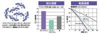 Dr.Departureお医者さんのコルセットプレミアム【グラフ】