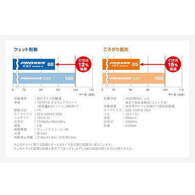 送料無料PROXESC1SSPEC-a4本激安SALE225/50R17225/50-17