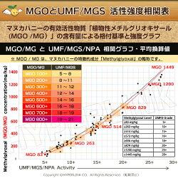 MGO,UMF換算表