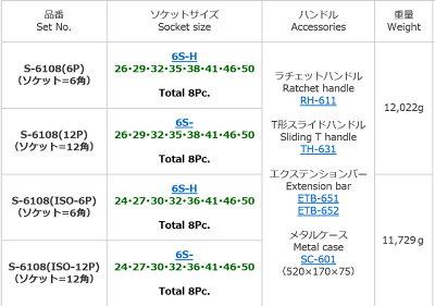 FPCS-6108(12P)ソケットレンチセット差込角19.0mm12pc