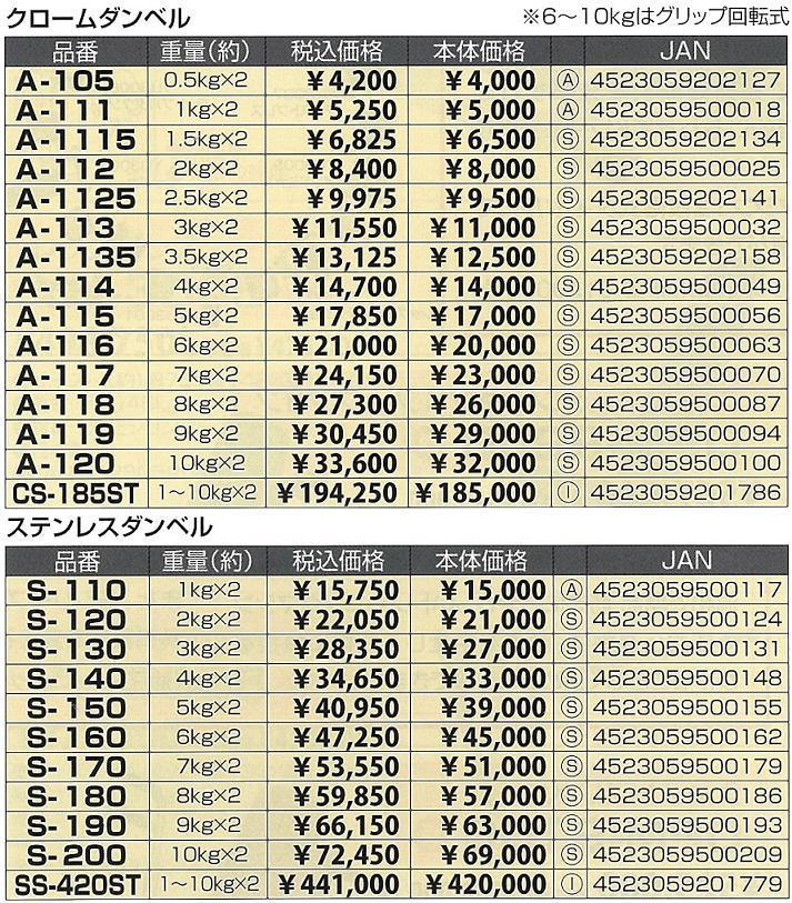 【別途送料が掛かります(I)】SS-420ST ステンレスダンベル 1~10kg×各2個セット販売【メーカー直送】【代引き/同梱不可】【ダンベルフィットネス】